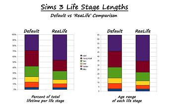 sims 3 how to know other sims age